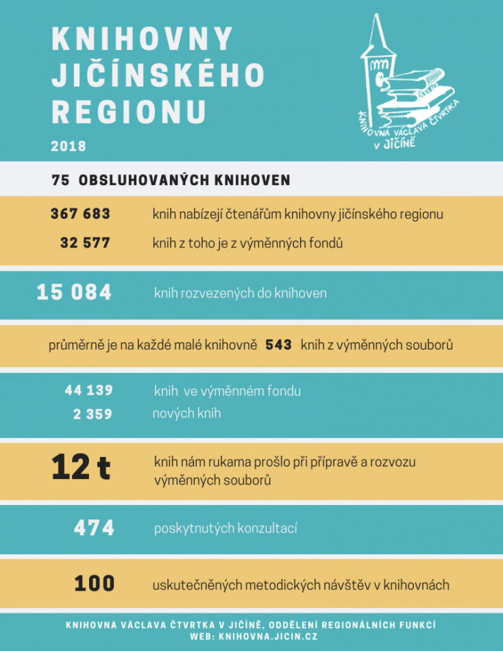 knihovny jičínského regionu2018